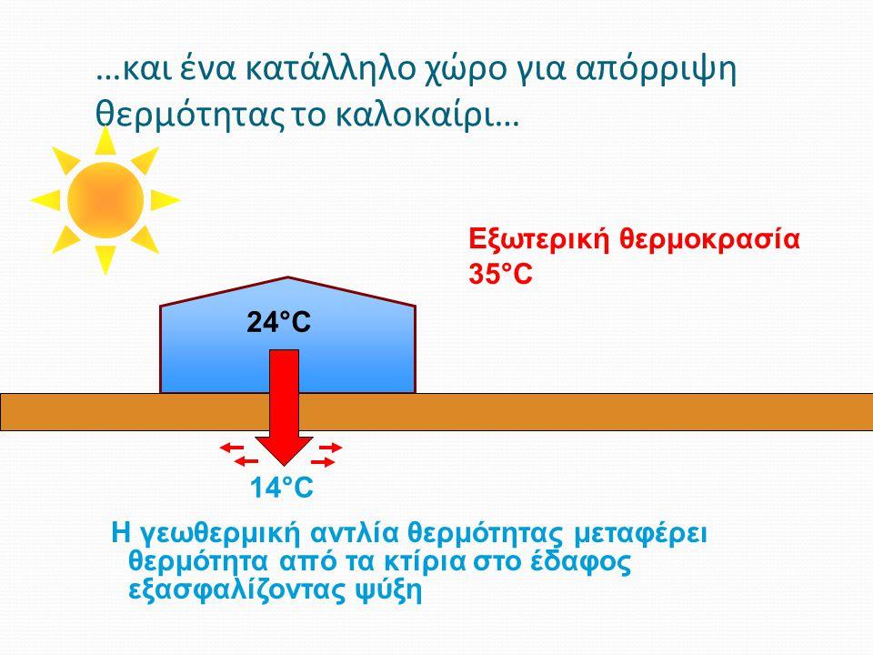 …και ένα κατάλληλο χώρο για απόρριψη θερμότητας το καλοκαίρι… Εξωτερική θερμοκρασία 35°C 24°C 14°C Η γεωθερμική αντλία θερμότητας μεταφέρει θερμότητα