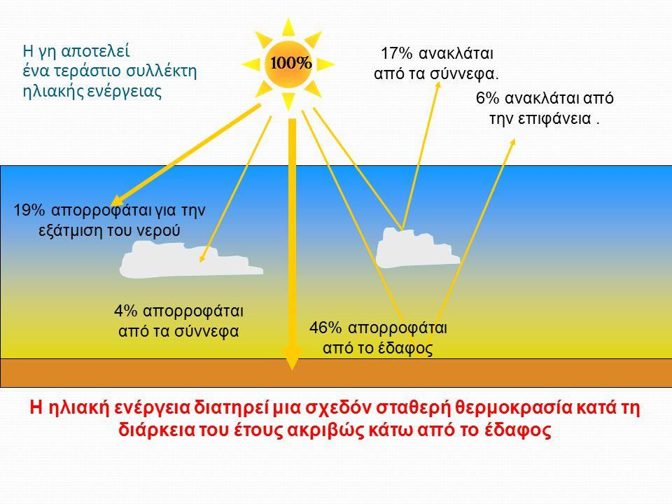 4% απορροφάται από τα σύννεφα 17% ανακλάται από τα σύννεφα. 6% ανακλάται από την επιφάνεια. 19% απορροφάται για την εξάτμιση του νερού Earth 100% Η ηλ