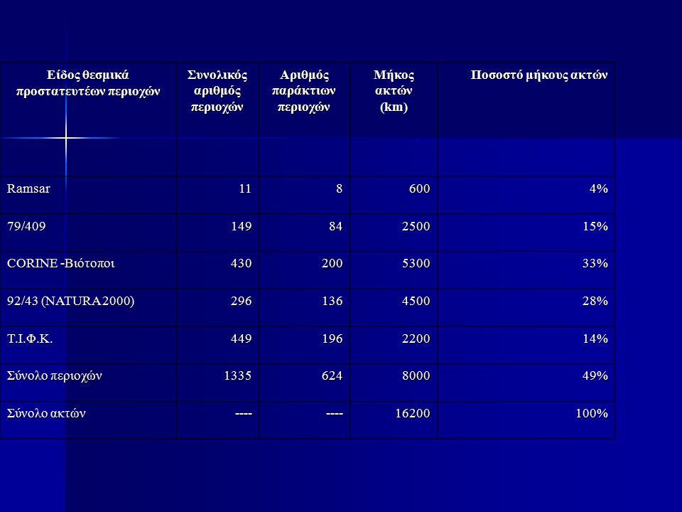 Είδος θεσμικά προστατευτέων περιοχών Συνολικός αριθμός περιοχών Αριθμός παράκτιων περιοχώνΜήκοςακτών (km) Ποσοστό μήκους ακτών Ποσοστό μήκους ακτών Ramsar1186004% 79/40914984250015% CORINE -Βιότοποι 430200530033% 92/43 (NATURA 2000) 296136450028% Τ.Ι.Φ.Κ.Τ.Ι.Φ.Κ.Τ.Ι.Φ.Κ.Τ.Ι.Φ.Κ.449196220014% Σύνολο περιοχών 1335624800049% Σύνολο ακτών --------16200100%