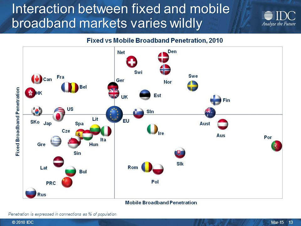 Mar-15 © 2010 IDC 13 Interaction between fixed and mobile broadband markets varies wildly Penetration is expressed in connections as % of population