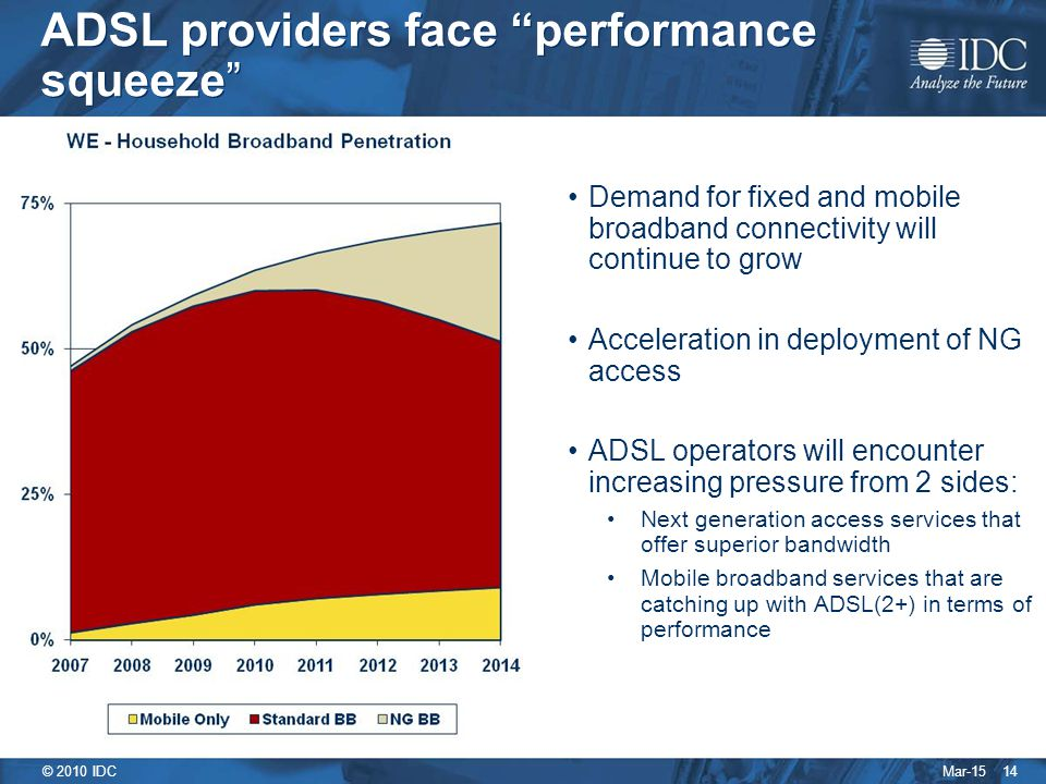 Mar-15 © 2010 IDC 14 ADSL providers face performance squeeze Demand for fixed and mobile broadband connectivity will continue to grow Acceleration in deployment of NG access ADSL operators will encounter increasing pressure from 2 sides: Next generation access services that offer superior bandwidth Mobile broadband services that are catching up with ADSL(2+) in terms of performance