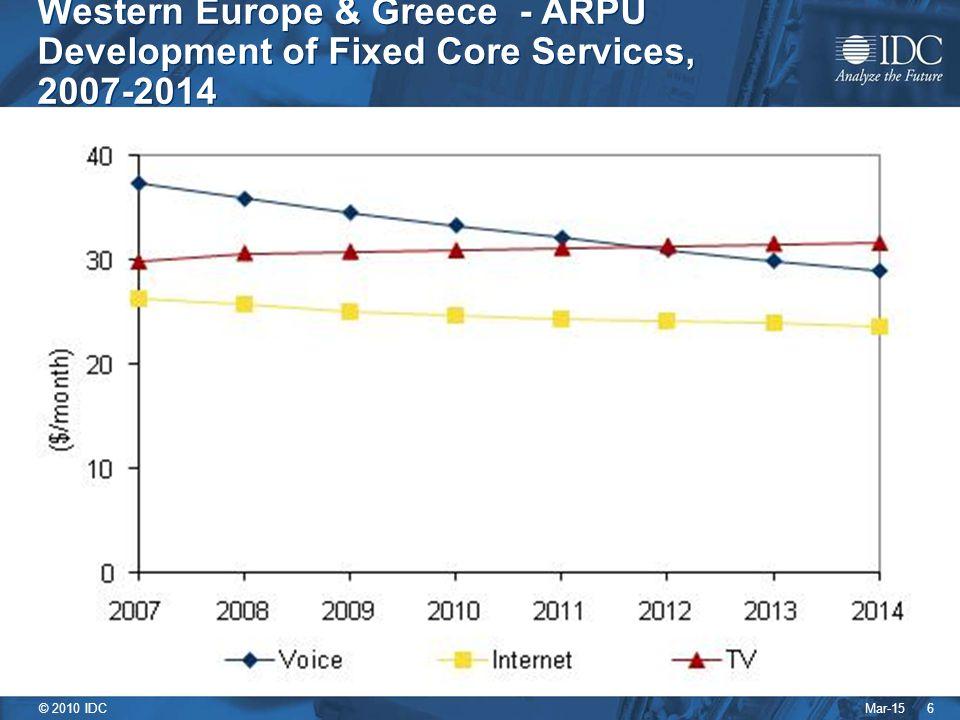 Mar-15 © 2010 IDC Πιέσεις στα έσοδα 7 1.Ο ανταγωνισμός οδήγησε τους παρόχους να μειώσουν τις τιμές προκειμένου να παραμείνουν ανταγωνιστικές, είτε άμεσα είτε με τη μορφή συνδυασμού υπηρεσιών.
