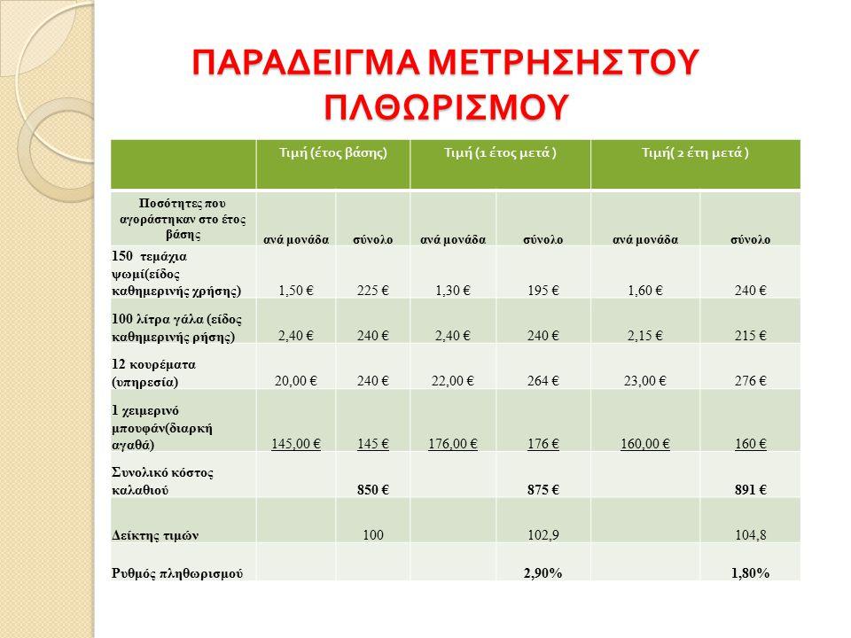 ΠΑΡΑΔΕΙΓΜΑ ΜΕΤΡΗΣΗΣ ΤΟΥ ΠΛΘΩΡΙΣΜΟΥ Τιμή ( έτος βάσης ) Τιμή (1 έτος μετά ) Τιμή ( 2 έτη μετά ) Ποσότητες που αγοράστηκαν στο έτος βάσης ανά μονάδασύνο