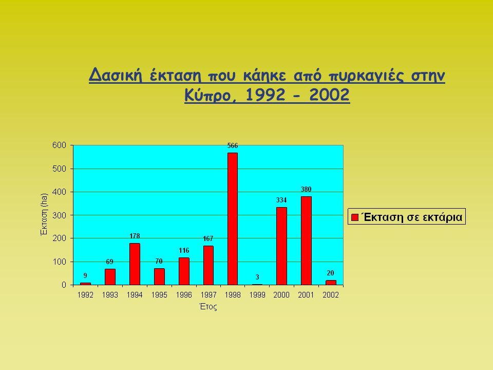 Τα αίτια των δασικών πυρκαγιών στην Κύπρο, 1985 - 2002