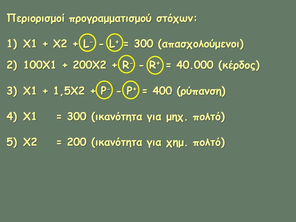Περιορισμοί προγραμματισμού στόχων: 1)X1 + X2 + L - - L + = 300 (απασχολούμενοι) 2)100X1 + 200X2 + R - - R + = 40.000 (κέρδος) 3)X1 + 1,5X2 + P - - P + = 400 (ρύπανση) 4)X1 = 300 (ικανότητα για μηχ.