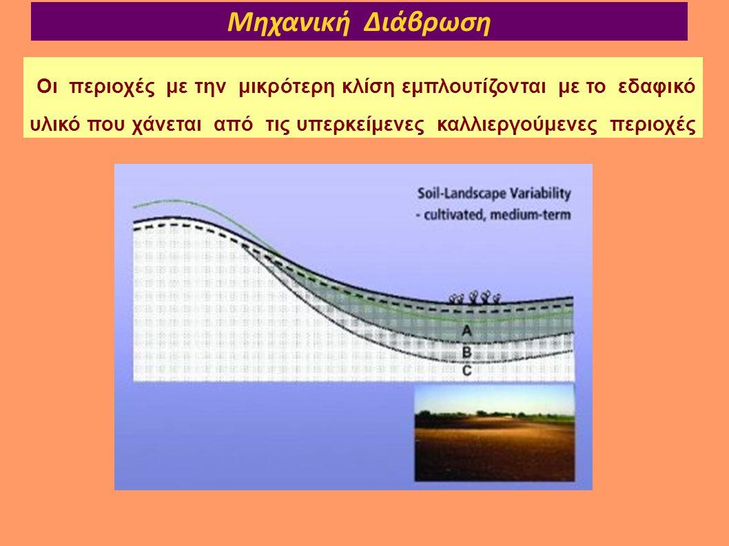 Μηχανική Διάβρωση Οι περιοχές με την μικρότερη κλίση εμπλουτίζονται με το εδαφικό υλικό που χάνεται από τις υπερκείμενες καλλιεργούμενες περιοχές