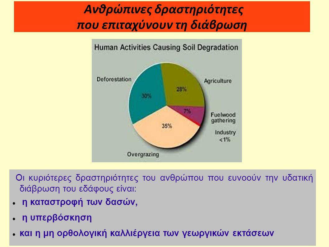 Ανθρώπινες δραστηριότητες που επιταχύνουν τη διάβρωση Οι κυριότερες δραστηριότητες του ανθρώπου που ευνοούν την υδατική διάβρωση του εδάφους είναι: η