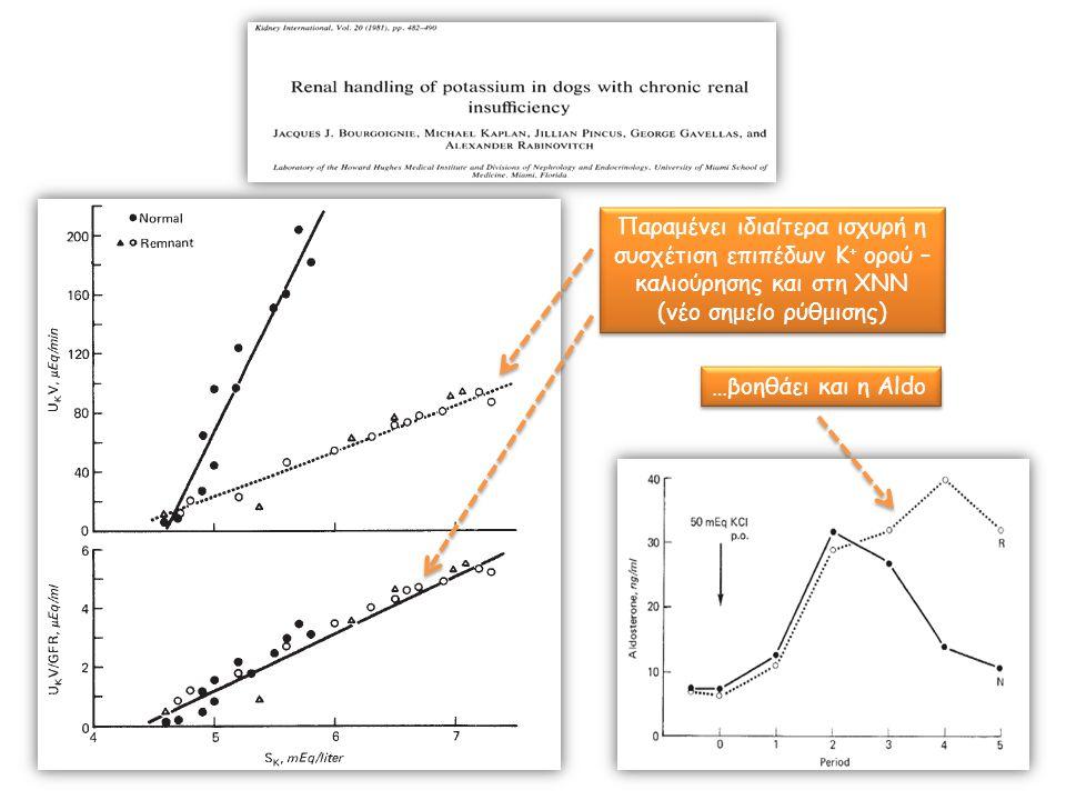 Παραμένει ιδιαίτερα ισχυρή η συσχέτιση επιπέδων Κ + ορού – καλιούρησης και στη ΧΝΝ (νέο σημείο ρύθμισης) …βοηθάει και η Aldo