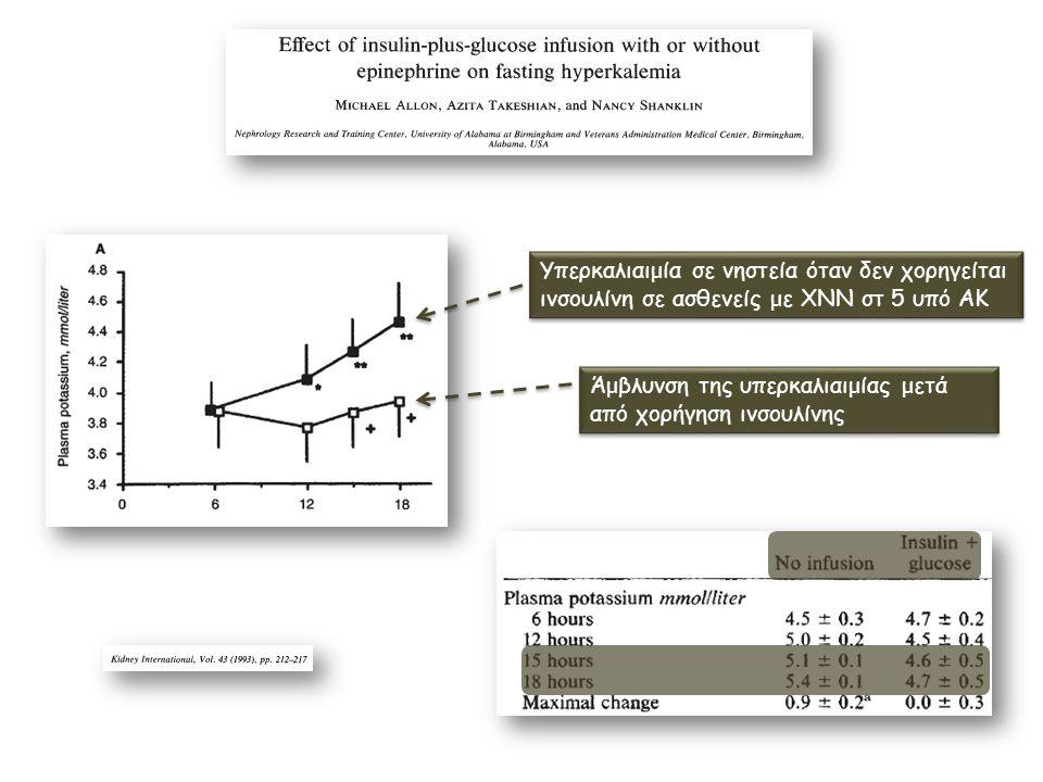 Υπερκαλιαιμία σε νηστεία όταν δεν χορηγείται ινσουλίνη σε ασθενείς με ΧΝΝ στ 5 υπό ΑΚ Άμβλυνση της υπερκαλιαιμίας μετά από χορήγηση ινσουλίνης