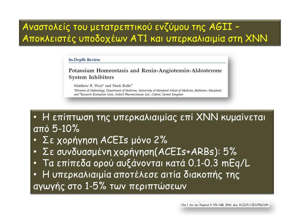 Η επίπτωση της υπερκαλιαιμίας επί ΧΝΝ κυμαίνεται από 5-10% Σε χορήγηση ACEIs μόνο 2% Σε συνδυασμένη χορήγηση(ACEIs+ARBs): 5% Τα επίπεδα ορού αυξάνονται κατά 0.1-0.3 mEq/L H υπερκαλιαιμία αποτέλεσε αιτία διακοπής της αγωγής στο 1-5% των περιπτώσεων Η επίπτωση της υπερκαλιαιμίας επί ΧΝΝ κυμαίνεται από 5-10% Σε χορήγηση ACEIs μόνο 2% Σε συνδυασμένη χορήγηση(ACEIs+ARBs): 5% Τα επίπεδα ορού αυξάνονται κατά 0.1-0.3 mEq/L H υπερκαλιαιμία αποτέλεσε αιτία διακοπής της αγωγής στο 1-5% των περιπτώσεων Αναστολείς του μετατρεπτικού ενζύμου της AGII – Αποκλειστές υποδοχέων AT1 και υπερκαλιαιμία στη ΧΝΝ