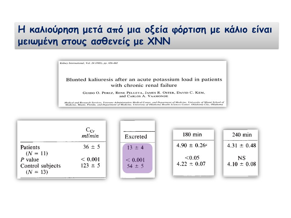 Σημαντική  έκκρισης του Κ + (30% από 10% της ολικής ποσότητάς του που απομακρύνεται από τον οργανισμό) από το παχύ έντερο επί ΧΝΝ, ιδιαίτερα όταν  η λήψη