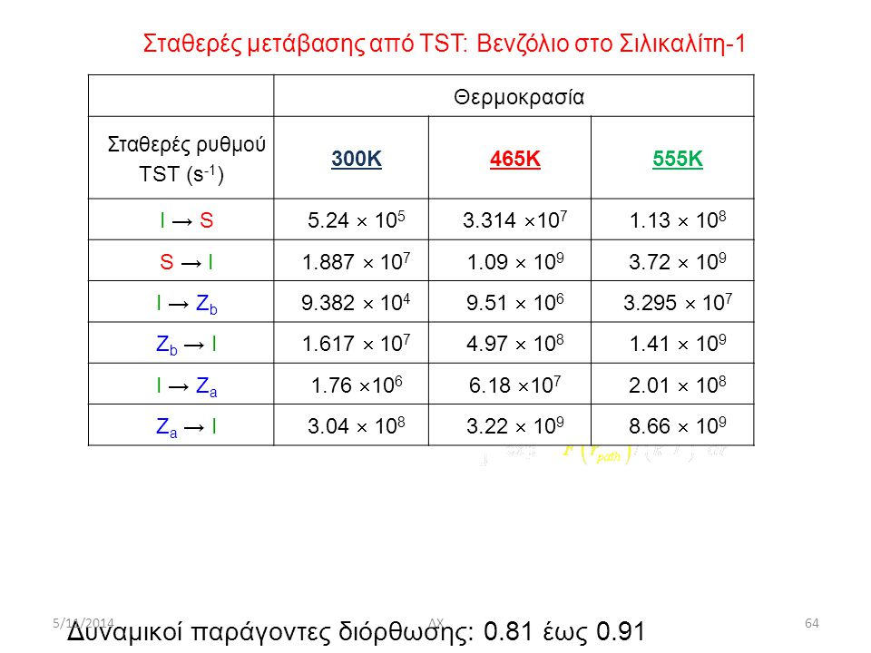 Σταθερές μετάβασης από ΤST: Bενζόλιο στο Σιλικαλίτη-1 Θερμοκρασία Σταθερές ρυθμού TST (s -1 ) 300K465K555K I → S 5.24  10 5 3.314  10 7 1.13  10 8 S → I 1.887  10 7 1.09  10 9 3.72  10 9 I → Z b 9.382  10 4 9.51  10 6 3.295  10 7 Z b → I 1.617  10 7 4.97  10 8 1.41  10 9 I → Z a 1.76  10 6 6.18  10 7 2.01  10 8 Z a → I3.04  10 8 3.22  10 9 8.66  10 9 Δυναμικοί παράγοντες διόρθωσης: 0.81 έως 0.91 5/11/2014ΔΧ64