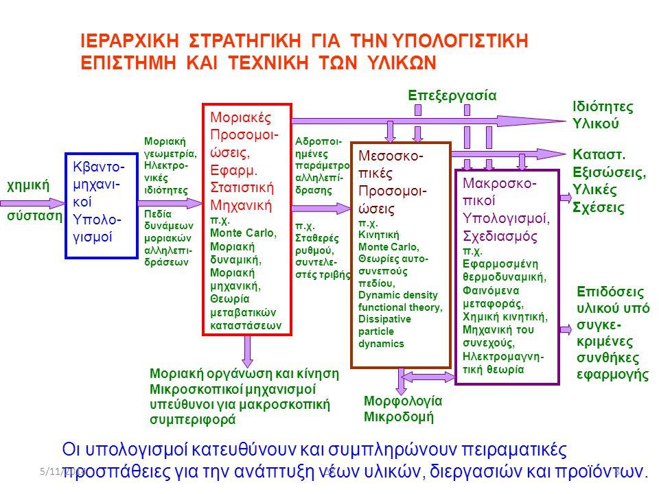 5/11/2014ΔΧ39 Nanomechanics The quantity Ω(Ε) is called the structure function.