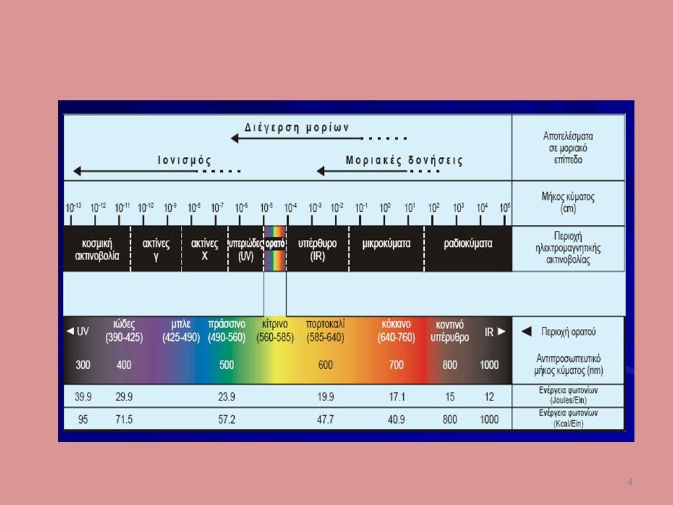 25 Η βαθμονόμηση Κρίσιμη διαδικασία, βασική για την επίτευξη σωστών αποτελεσμάτων αποτελεί η βαθμονόμηση του φασματόμετρου και ως προς τον οριζόντιο άξονα, των μηκών κύματος στα φάσματα, αλλά και ως προς τον κατακόρυφο άξονα τους, ο οποίος σχετίζεται με τις σχετικές και απόλυτες εντάσεις ανακλώμενου φωτός.
