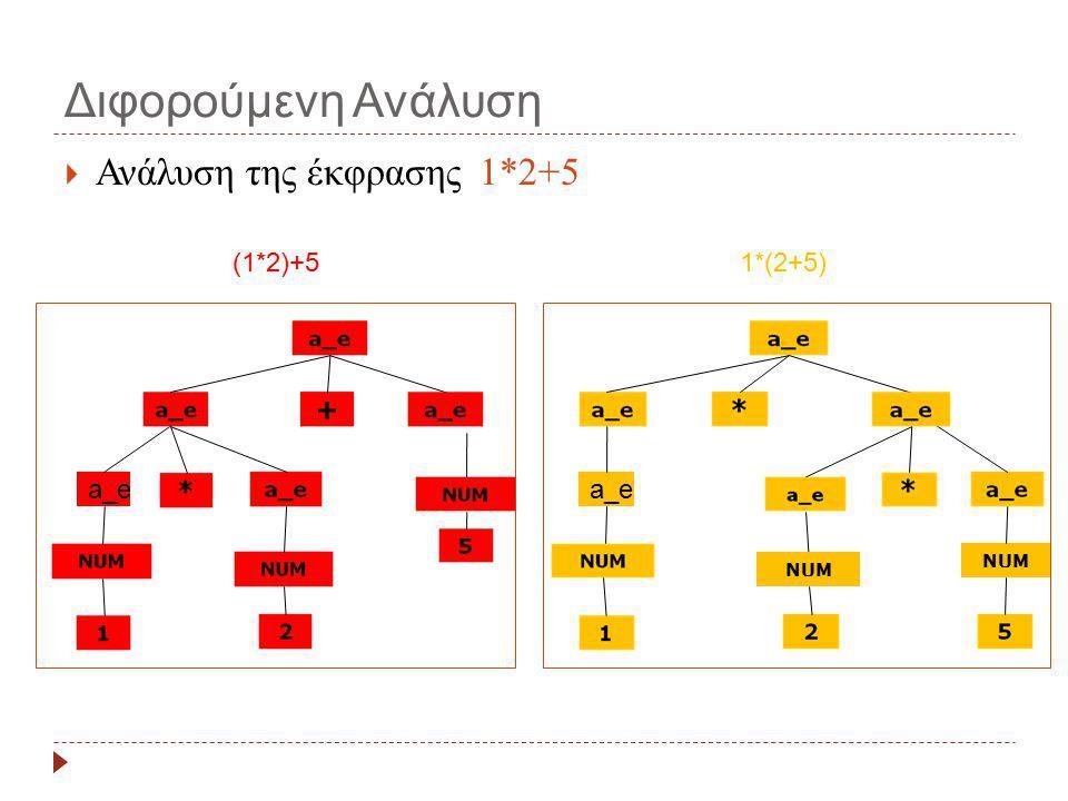 Διφορούμενη Ανάλυση  Ανάλυση της έκφρασης 1*2+5 a_e NUM (1*2)+51*(2+5)