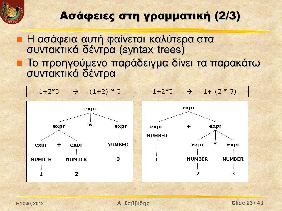 Ασάφειες στη γραμματική (2/3) Αυτή η αμφισημία στις γραμματικές δεν είναι επιθυμητή επειδή μπορούμε να καταλήξουμε σε λάθος συμπεράσματα Αυτή η αμφισημία στις γραμματικές δεν είναι επιθυμητή επειδή μπορούμε να καταλήξουμε σε λάθος συμπεράσματα Απαλοιφή ασάφειας Απαλοιφή ασάφειας Με προτεραιοτήτων τελεστών Με προτεραιοτήτων τελεστών Με αλλαγή της γραμματικής Με αλλαγή της γραμματικής  Στο προηγούμενο παράδειγμα ας πούμε έχουμε: expr : expr + expr1 | expr1; expr1: expr1 * NUMBER | NUMBER; expr  expr + expr1  expr1 + expr1  expr1 + expr1 * NUMBER  expr1 + NUMBER * NUMBER  NUMBER + NUMBER * NUMBER  1+2*3 HY340, 2012 Slide 24 / 43 Α.