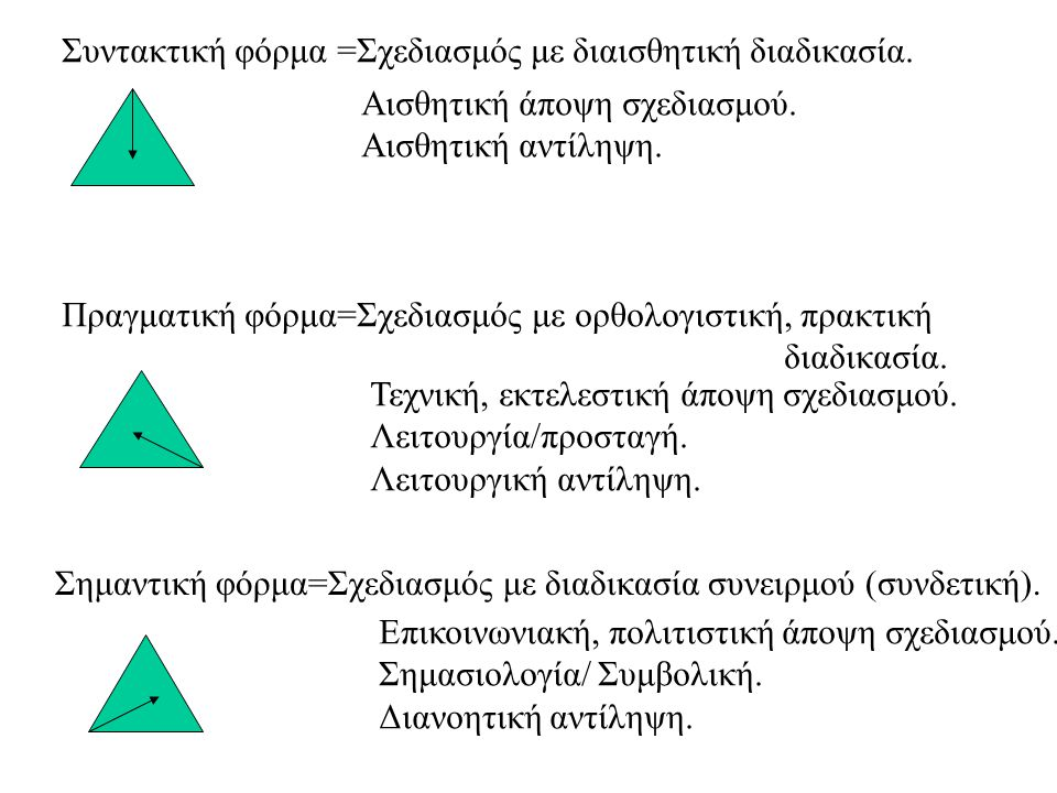 Συντακτική φόρμα =Σχεδιασμός με διαισθητική διαδικασία. Αισθητική άποψη σχεδιασμού. Αισθητική αντίληψη. Πραγματική φόρμα=Σχεδιασμός με ορθολογιστική,