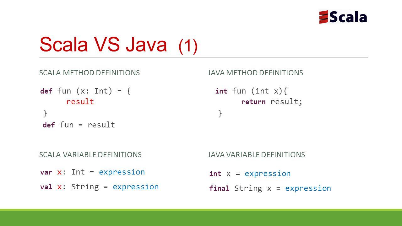 Scala VS Java (1) SCALA METHOD DEFINITIONS def fun (x: Int) = { result } def fun = result JAVA METHOD DEFINITIONS int fun (int x){ return result; } SCALA VARIABLE DEFINITIONS var x: Int = expression val x: String = expression JAVA VARIABLE DEFINITIONS int x = expression final String x = expression