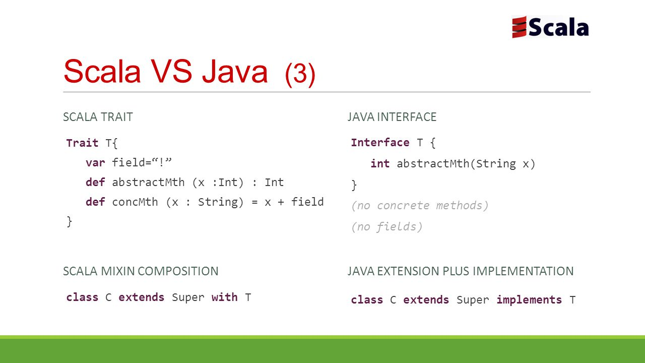"Scala VS Java (3) SCALA MIXIN COMPOSITION Trait T{ var field=""!"" def abstractMth (x :Int) : Int def concMth (x : String) = x + field } JAVA INTERFACE"
