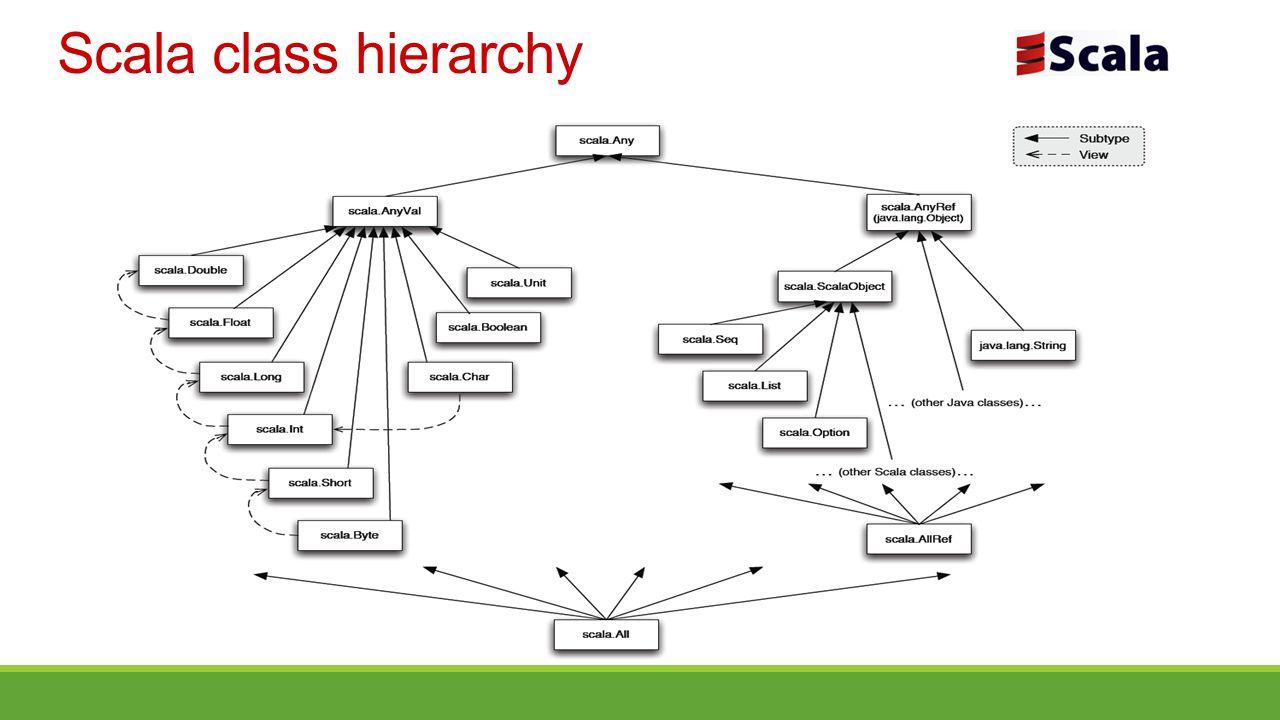 Scala class hierarchy