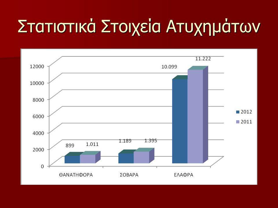 Στατιστικά Στοιχεία Ατυχημάτων