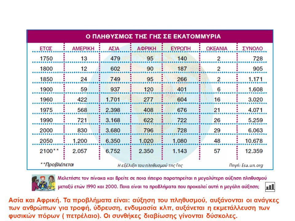 Ποιοι παράγοντες επιδρούν στο ρυθμό αύξησης του πληθυσμού; Αύξηση αριθμού των γεννήσεων, βελτίωση συνθηκών ζωής, καλύτερη ιατροφαρμακευτική περίθαλψη, μείωση του ποσοστού θνησιμότητας των νεογέννητων, καταπολέμηση επιδημιών που αφάνιζαν ολόκληρους πληθυσμούς (ελονοσία)