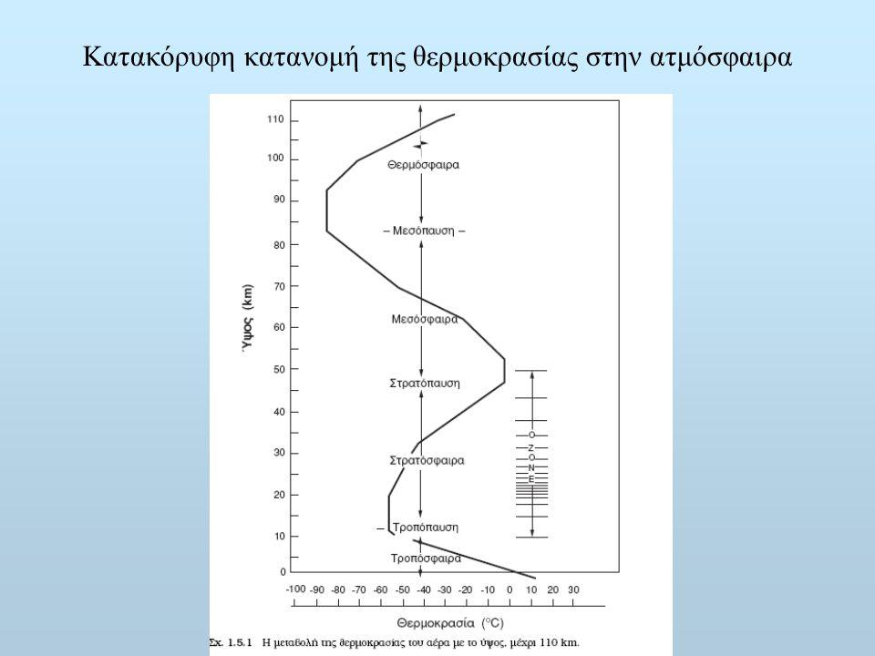 Κατακόρυφη κατανομή της θερμοκρασίας στην ατμόσφαιρα