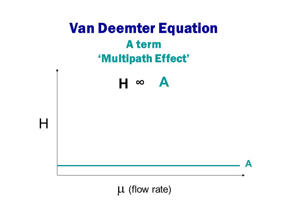 H  (flow rate) H ∞ A A Van Deemter Equation A term 'Multipath Effect'