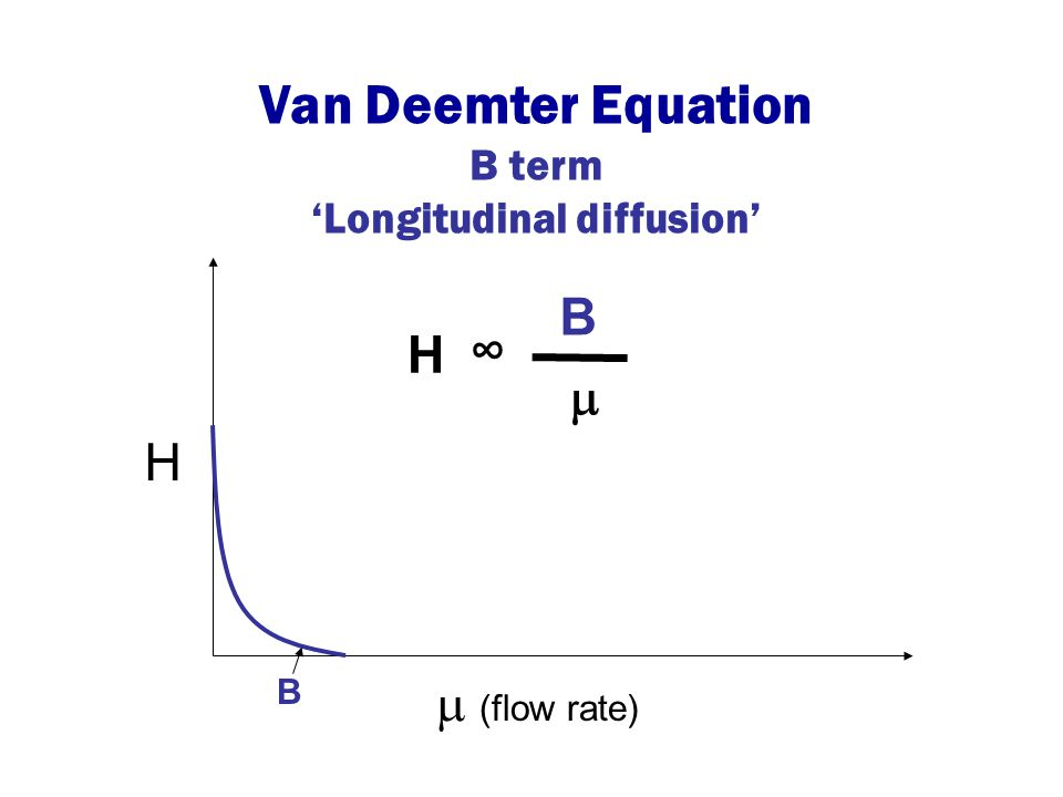 H  (flow rate) H B  ∞ B Van Deemter Equation B term 'Longitudinal diffusion'