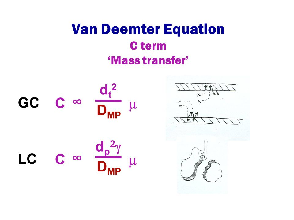 Van Deemter Equation C term 'Mass transfer' GC C dt2dt2 D MP ∞  LC C dp2dp2 ∞  D MP