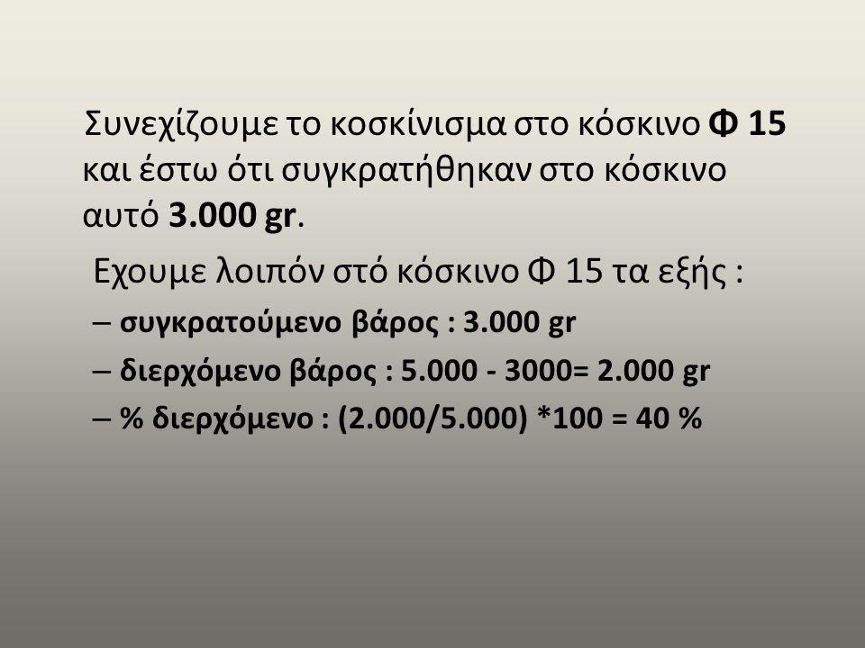 Συνεχίζουμε το κοσκίνισμα στο κόσκινο Φ 15 και έστω ότι συγκρατήθηκαν στο κόσκινο αυτό 3.000 gr. Εχουμε λοιπόν στό κόσκινο Φ 15 τα εξής : – συγκρατούμ