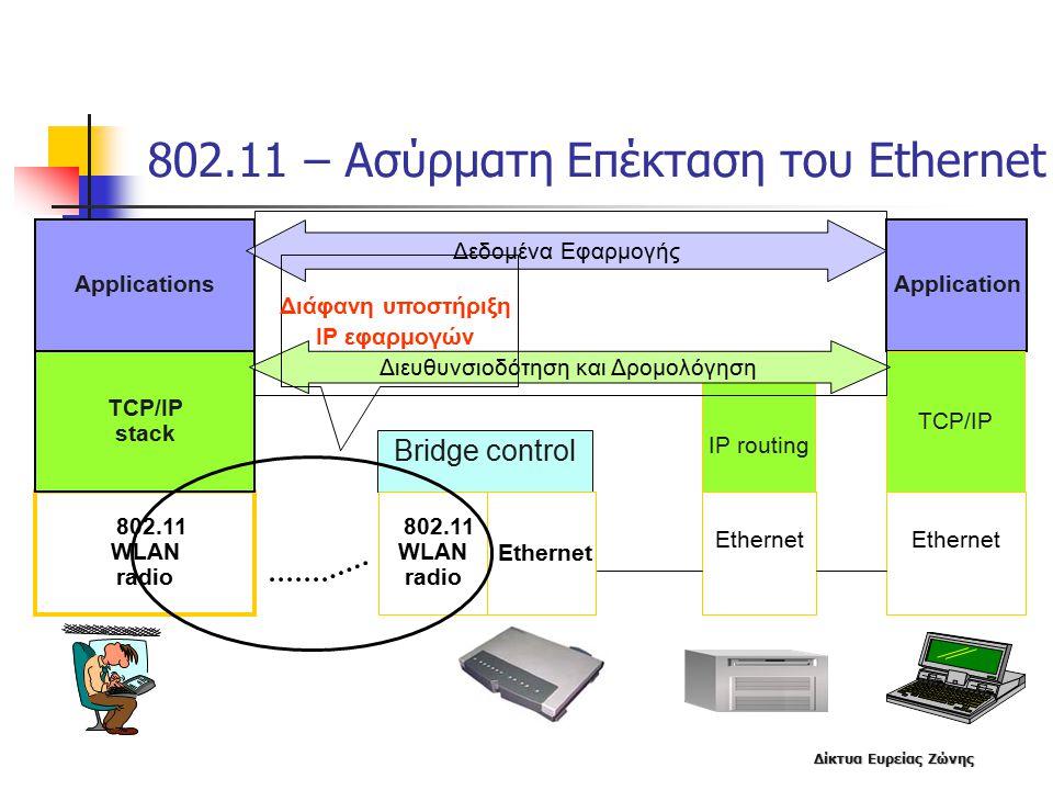 Δίκτυα Ευρείας Ζώνης 802.11 – Ασύρματη Επέκταση του Ethernet 802.11 WLAN radio Bridge control 802.11 WLAN radio Ethernet ApplicationsApplication Δεδομένα Εφαρμογής TCP/IP stack IP routing TCP/IP Διευθυνσιοδότηση και Δρομολόγηση Διάφανη υποστήριξη IP εφαρμογών