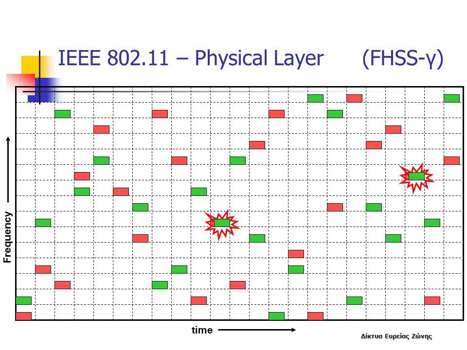 Δίκτυα Ευρείας Ζώνης ΙΕΕΕ 802.11 – Physical Layer (FHSS-γ) time Frequency