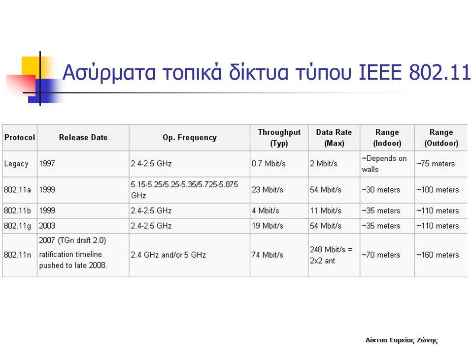 Δίκτυα Ευρείας Ζώνης Ασύρματα τοπικά δίκτυα τύπου ΙΕΕΕ 802.11