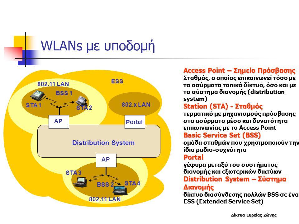 Δίκτυα Ευρείας Ζώνης WLANs με υποδομή Access Point – Σημείο Πρόσβασης Σταθμός, ο οποίος επικοινωνεί τόσο με το ασύρματο τοπικό δίκτυο, όσο και με το σύστημα διανομής (distribution system) Station (STA) - Σταθμός τερματικό με μηχανισμούς πρόσβασης στο ασύρματο μέσο και δυνατότητα επικοινωνίας με το Access Point Basic Service Set (BSS) ομάδα σταθμών που χρησιμοποιούν την ίδια ραδιο-συχνότηταPortal γέφυρα μεταξύ του συστήματος διανομής και εξωτερικών δικτύων Distribution System – Σύστημα Διανομής δίκτυο διασύνδεσης πολλών BSS σε ένα ESS (Extended Service Set) BSS 1 AP BSS 2 Portal 802.x LAN Distribution System 802.11 LAN STA 1 STA 3 STA 4 STA 2 ESS AP
