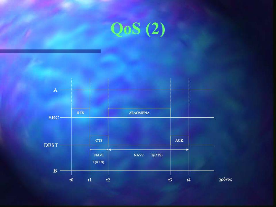 Α SRC DEST B t0t1t2t3t4 χρόνος RTS CTSACK ΔΕΔΟΜΕΝΑ NAV1NAV2 Τ(CTS) T(RTS) QoS (2)