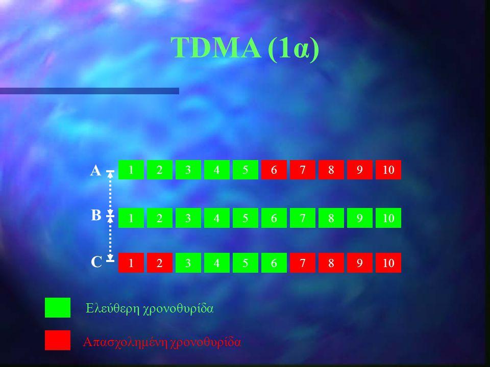 TDMA (1α) 12345678910 213 987654321 987654 Ελεύθερη χρονοθυρίδα Απασχολημένη χρονοθυρίδα Α B C