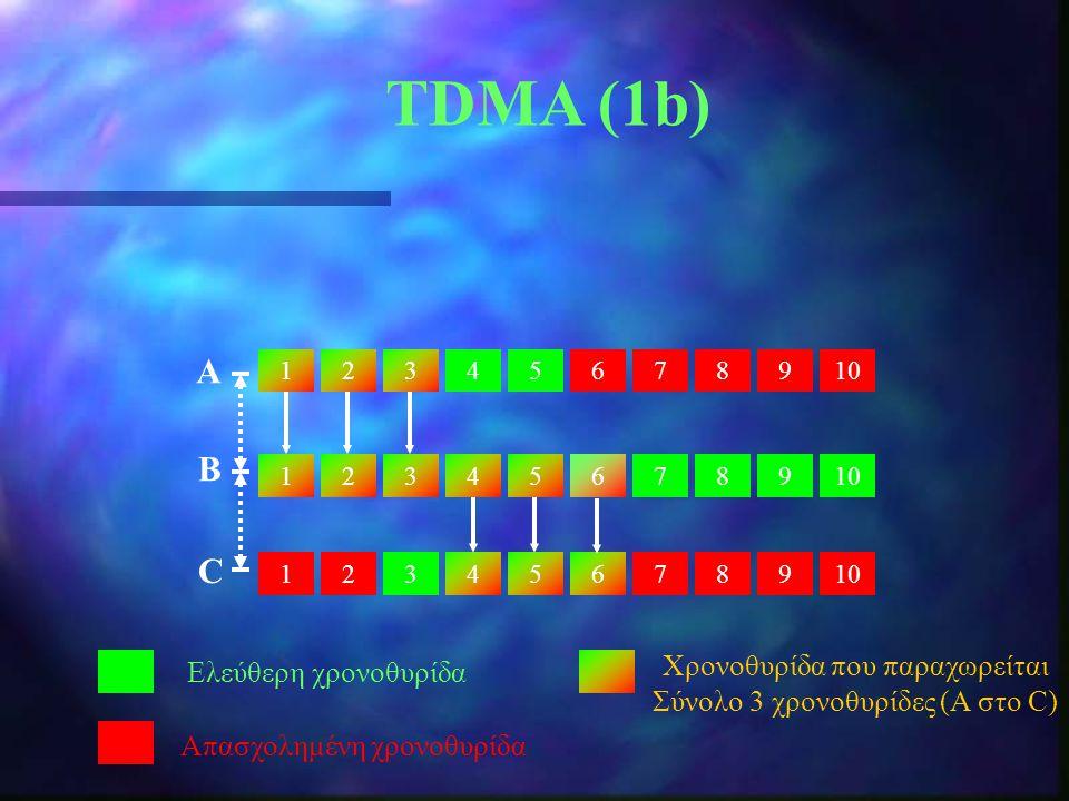 TDMA (1b) 12345678910 213 987654321 987654 Ελεύθερη χρονοθυρίδα Απασχολημένη χρονοθυρίδα Α B C Χρονοθυρίδα που παραχωρείται Σύνολο 3 χρονοθυρίδες (Α σ