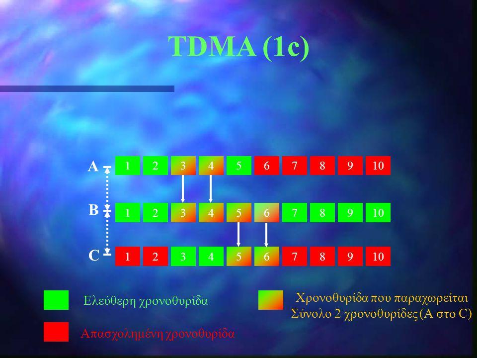 TDMA (1c) 12345678910 213 987654321 987654 Ελεύθερη χρονοθυρίδα Απασχολημένη χρονοθυρίδα Α B C Χρονοθυρίδα που παραχωρείται Σύνολο 2 χρονοθυρίδες (Α σ