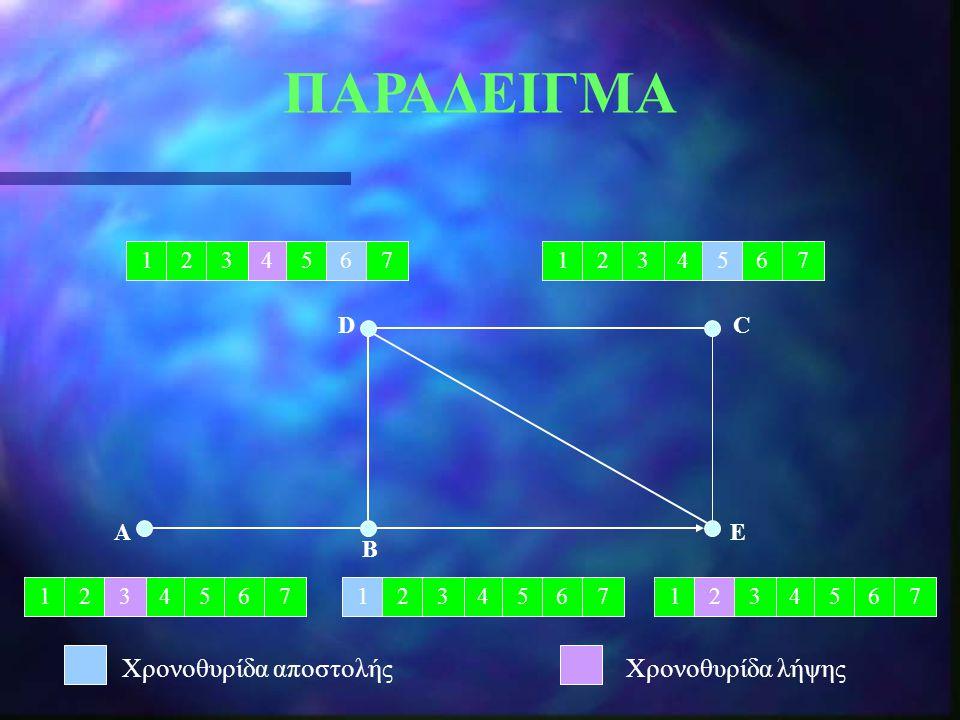 12475361247536 124753612475361247536 AE C B D ΠΑΡΑΔΕΙΓΜΑ Χρονοθυρίδα αποστολήςΧρονοθυρίδα λήψης