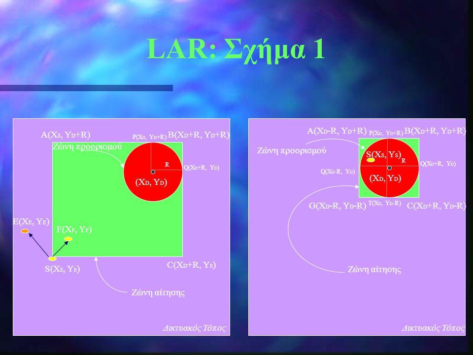 LAR: Σχήμα 1 Δικτυακός Τόπος P(Χ D, Υ D +R) (Χ D, Υ D ) B(Χ D +R, Υ D +R)A(Χ S, Υ D +R) C(Χ D +R, Υ S ) F(Χ F, Υ F ) Ε(Χ Ε, Υ Ε ) S(Χ S, Υ S ) Q(Χ D +