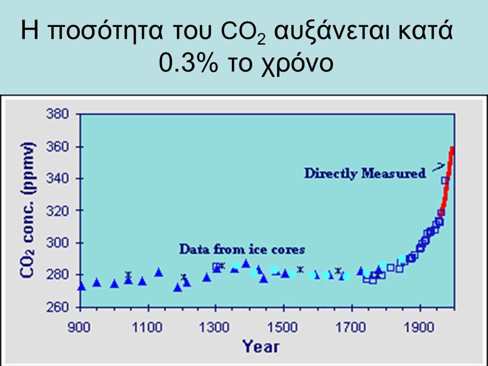 H ποσότητα του CO 2 αυξάνεται κατά 0.3% το χρόνο