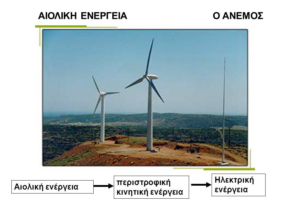 ΑΙΟΛΙΚΗ ΕΝΕΡΓΕΙΑ Ο ΑΝΕΜΟΣ περιστροφική κινητική ενέργεια Αιολική ενέργεια Ηλεκτρική ενέργεια