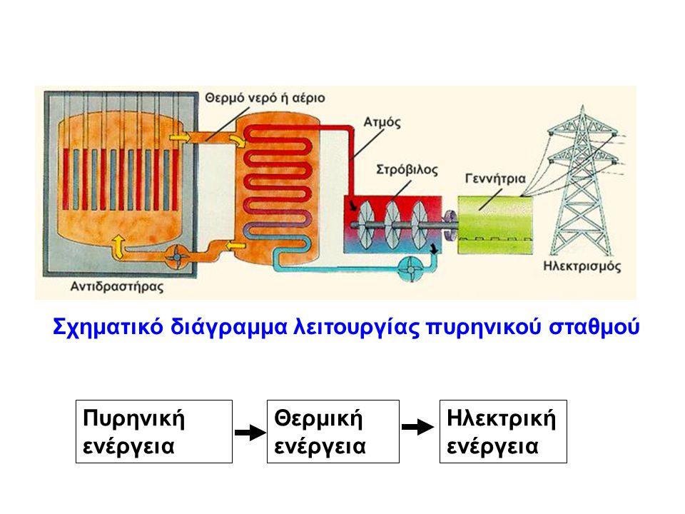Σχηματικό διάγραμμα λειτουργίας πυρηνικού σταθμού Πυρηνική ενέργεια Ηλεκτρική ενέργεια Θερμική ενέργεια