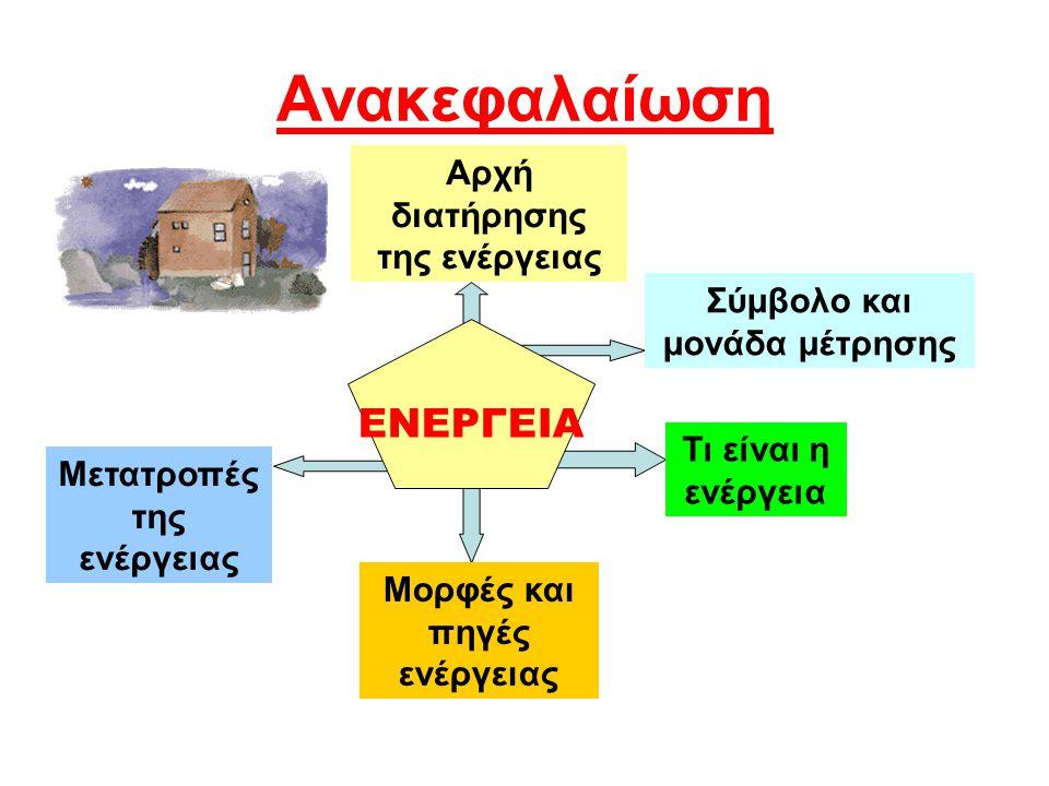 Ανακεφαλαίωση Αρχή διατήρησης της ενέργειας Σύμβολο και μονάδα μέτρησης Μετατροπές της ενέργειας Τι είναι η ενέργεια Μορφές και πηγές ενέργειας ΕΝΕΡΓΕ