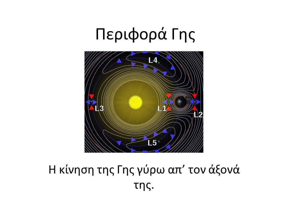 Περιφορά Γης Η κίνηση της Γης γύρω απ' τον άξονά της.