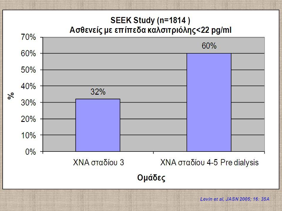 Levin et al, JASN 2005; 16: 35A