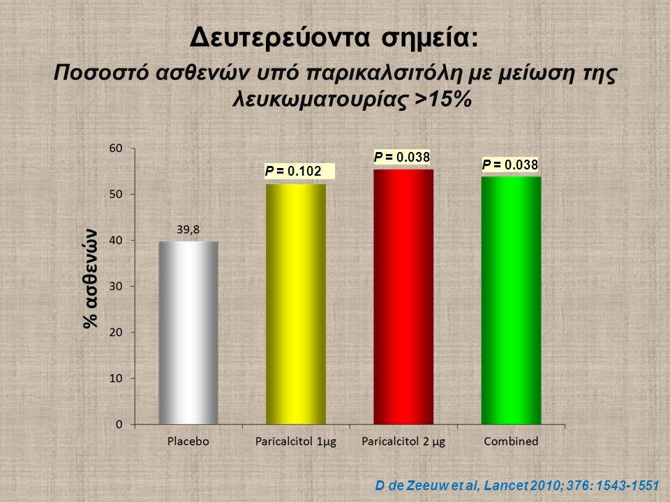 P = 0.102 P = 0.038 Δευτερεύοντα σημεία: Ποσοστό ασθενών υπό παρικαλσιτόλη με μείωση της λευκωματουρίας >15% D de Zeeuw et al, Lancet 2010; 376: 1543-1551