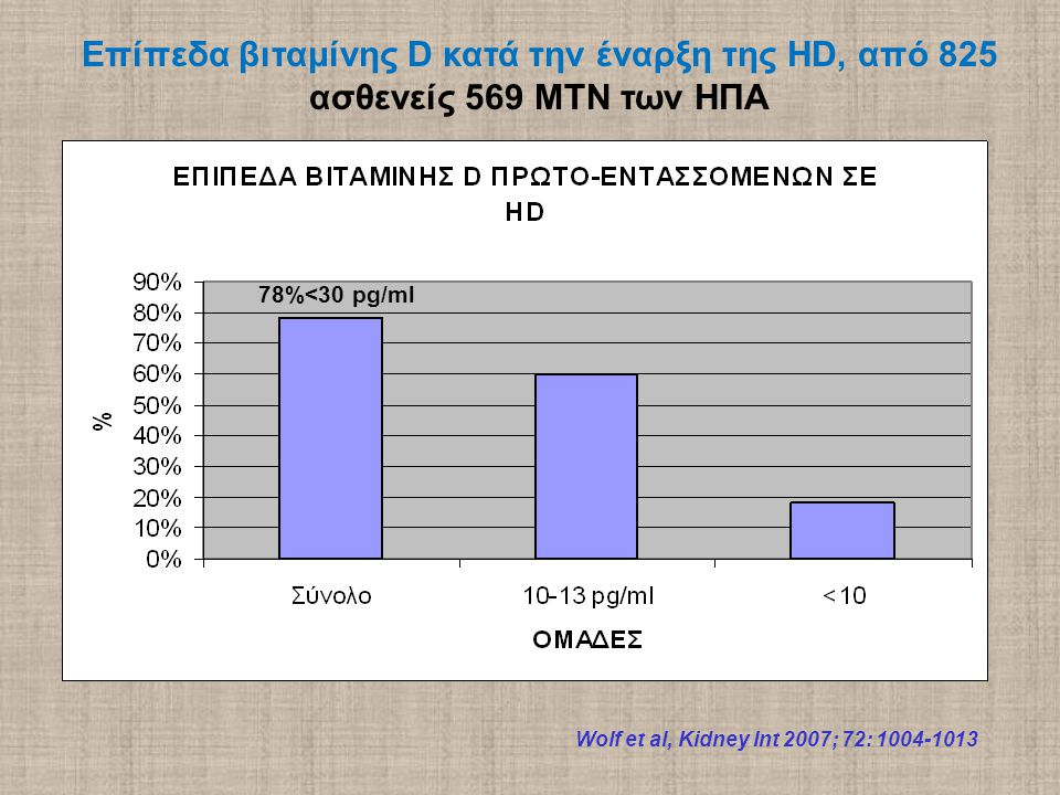 Wolf et al, Kidney Int 2007; 72: 1004-1013 Επίπεδα βιταμίνης D κατά την έναρξη της HD, από 825 ασθενείς 569 ΜΤΝ των ΗΠΑ 78%<30 pg/ml