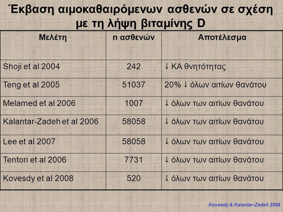 Μελέτηn ασθενώνΑποτέλεσμα Shoji et al 2004242  KA θνητότητας Teng et al 200551037 20%  όλων αιτίων θανάτου Melamed et al 20061007  όλων των αιτίων θανάτου Kalantar-Zadeh et al 200658058  όλων των αιτίων θανάτου Lee et al 200758058  όλων των αιτίων θανάτου Tentori et al 20067731  όλων των αιτίων θανάτου Kovesdy et al 2008520  όλων των αιτίων θανάτου Έκβαση αιμοκαθαιρόμενων ασθενών σε σχέση με τη λήψη βιταμίνης D Kovesdy & Kalantar-Zadeh 2008
